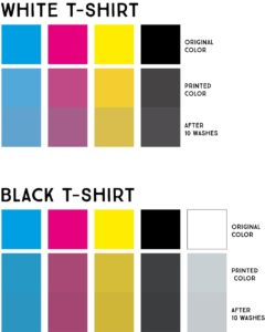 CMYK blocks before and after washing.